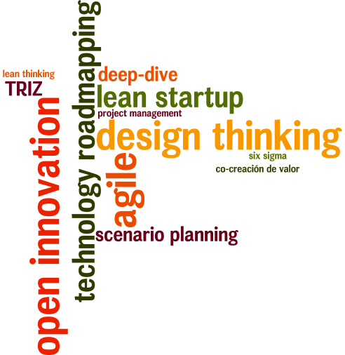 ¿Qué metodología de Innovación es la más adecuada para mi empresa?