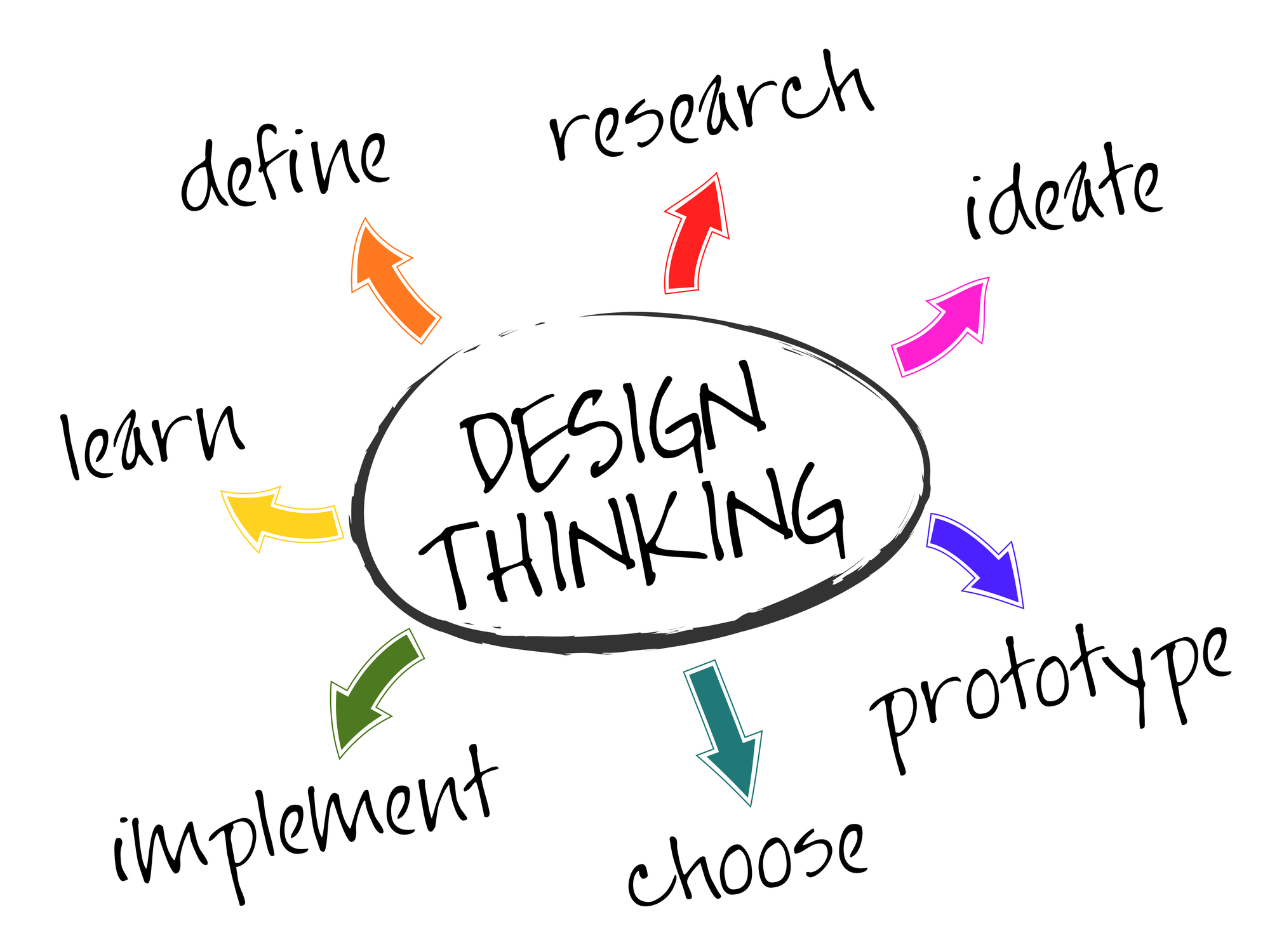 ¿Cuál es el verdadero valor del Design Thinking para las empresas?