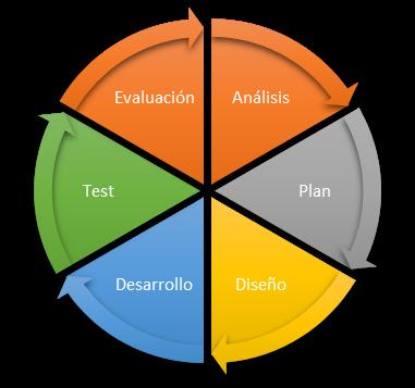 ¿Estamos en la era de lo ágil? ¿Qué son las metodologías Agile?