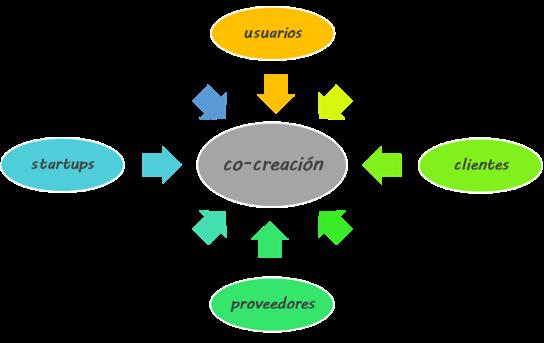 ¿Qué es la co-creación y qué beneficios tiene para tu negocio?